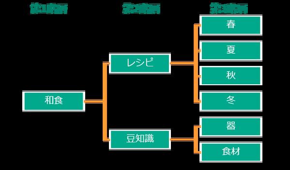 カテゴリの階層化
