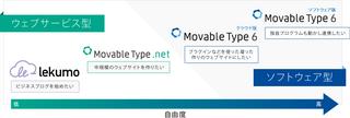 MovableType.net と Movable Type クラウド版 ソフトウェア版どれを使えばいいの?の疑問にお答えします