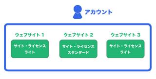 MovableType.net の契約形態について