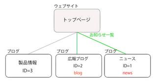 マルチブログ系タグで識別子を使って複数ブログの最新記事を呼び出す