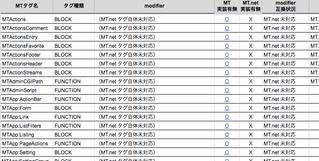Movable Type と MovableType.net の MT タグ差分表を公開しました