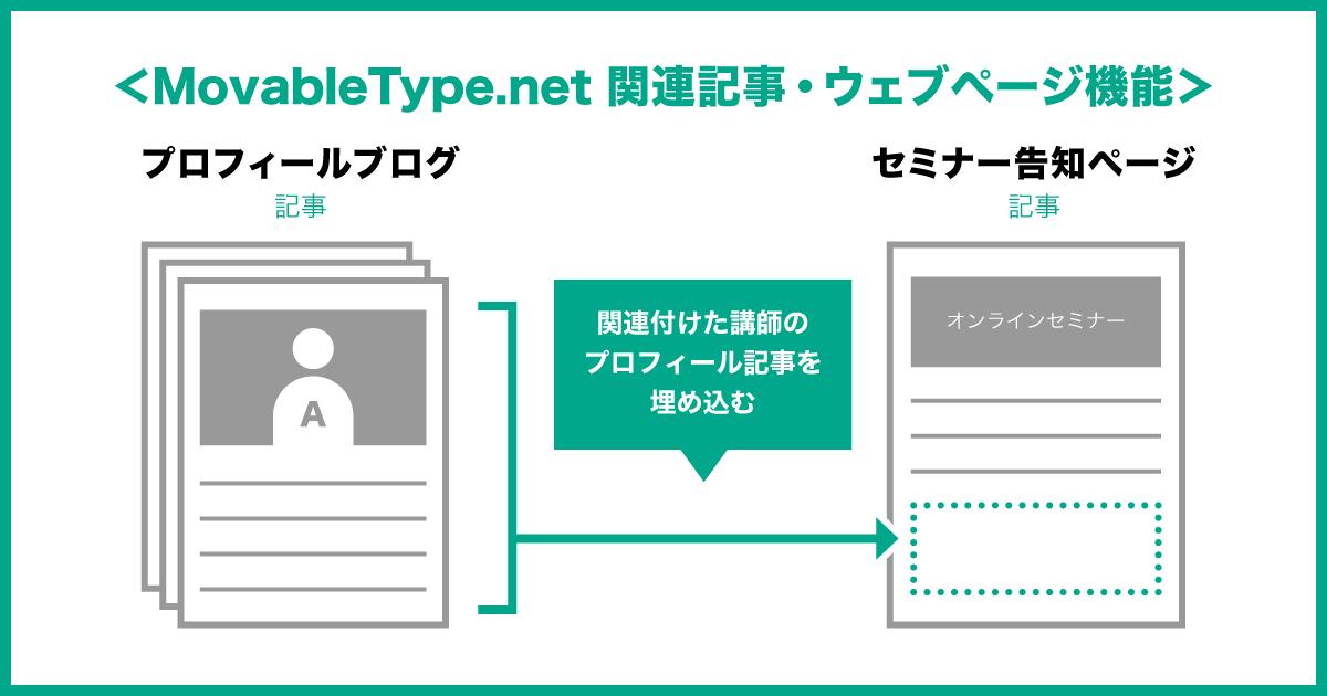 関連記事・ウェブページ機能を追加